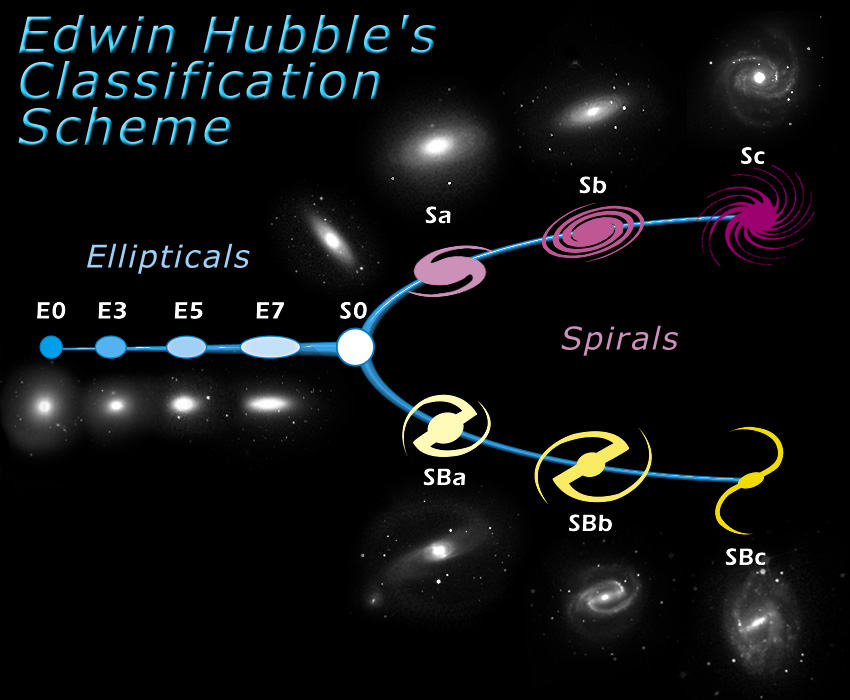 galactic developed by edwin hubble classification scheme - photo #6
