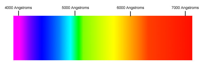 But Light Waves Can Also Have Wavelengths Lower Or Higher Than The In Visible Spectrum And Many Familiar Types Of Radiation Are Just